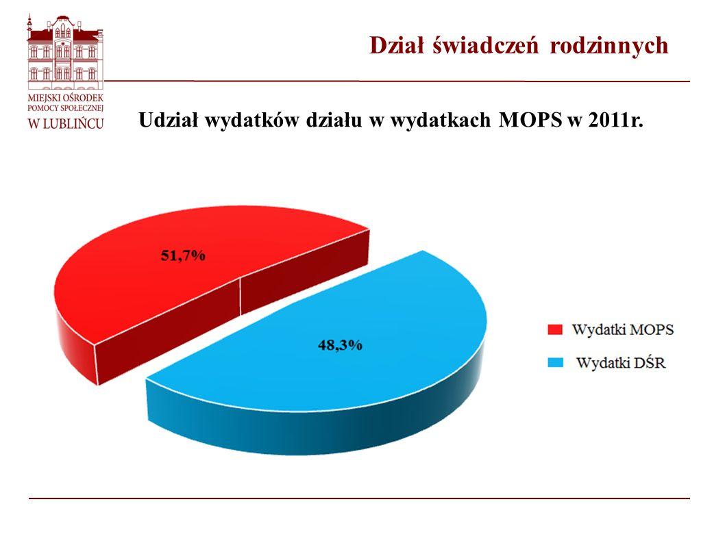 Dział świadczeń rodzinnych Udział wydatków działu w wydatkach MOPS w 2011r.