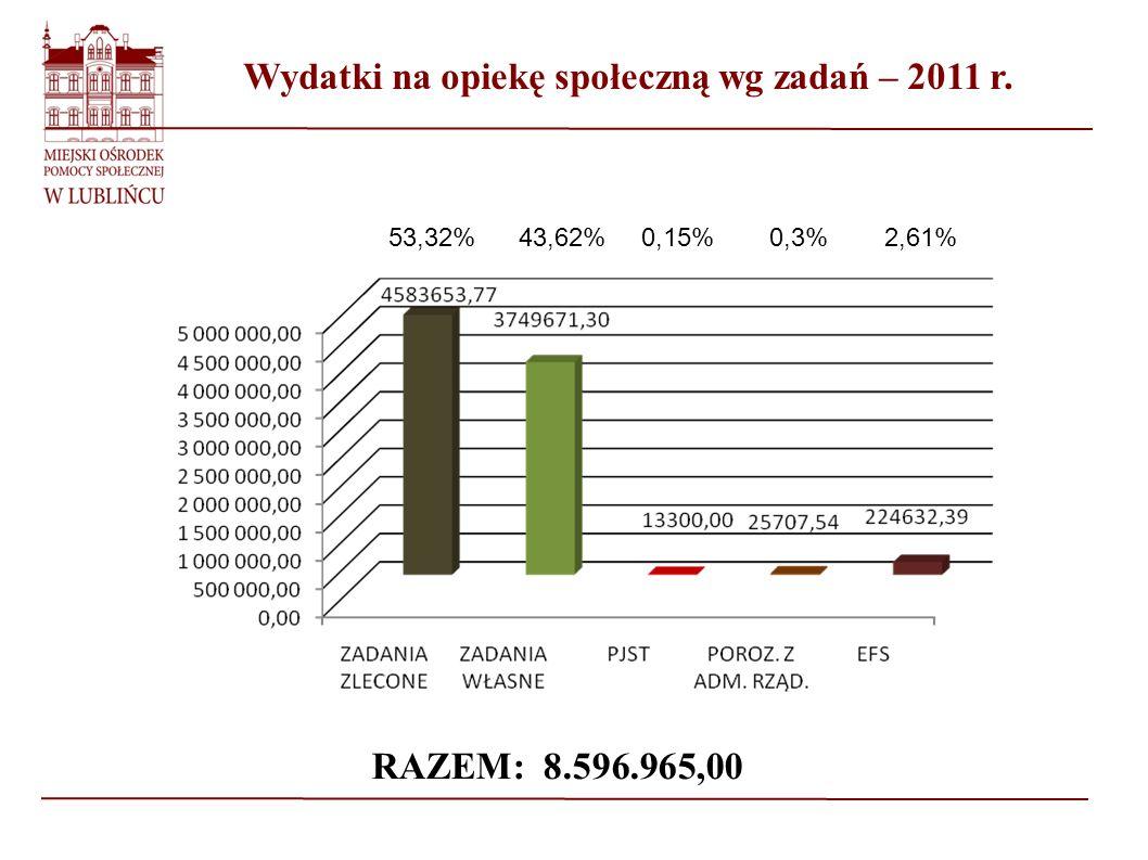 Wydatki na opiekę społeczną wg zadań – 2011 r. RAZEM: 8.596.965,00 53,32%43,62%0,15%0,3%2,61%