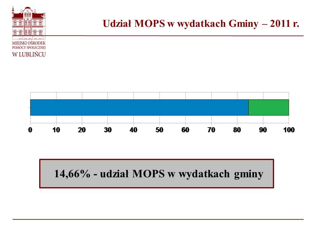 Udział MOPS w wydatkach Gminy – 2011 r. 14,66% - udział MOPS w wydatkach gminy %