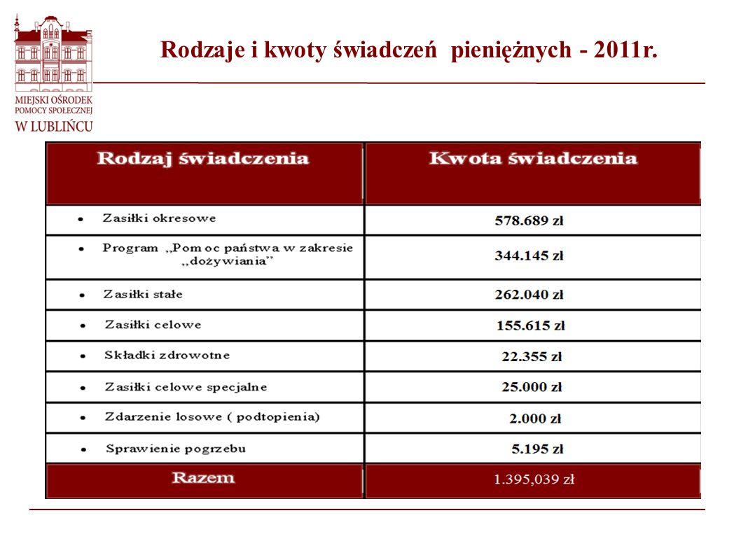 Rodzaje i kwoty świadczeń pieniężnych - 2011r.