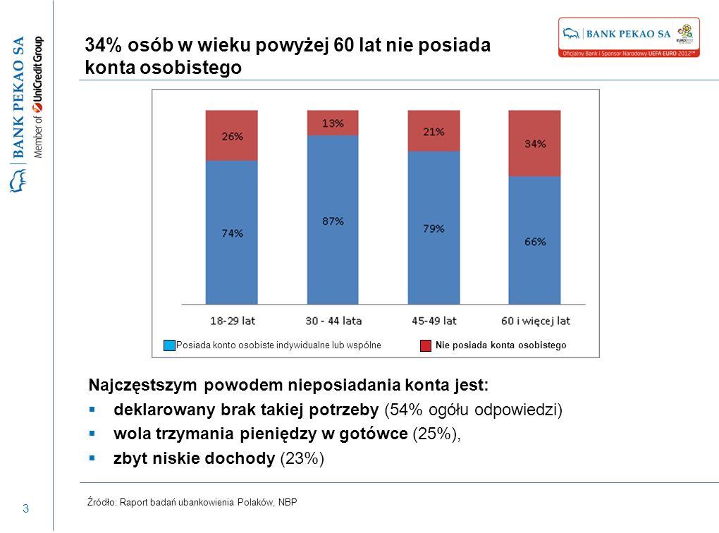 3 34% osób w wieku powyżej 60 lat nie posiada konta osobistego Źródło: Raport badań ubankowienia Polaków, NBP Najczęstszym powodem nieposiadania konta jest: deklarowany brak takiej potrzeby (54% ogółu odpowiedzi) wola trzymania pieniędzy w gotówce (25%), zbyt niskie dochody (23%) Posiada konto osobiste indywidualne lub wspólneNie posiada konta osobistego