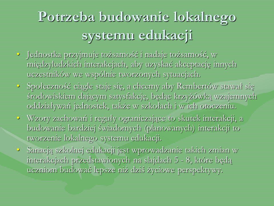 Potrzeba budowanie lokalnego systemu edukacji Jednostka przyjmuje tożsamość i nadaje tożsamość, w międzyludzkich interakcjach, aby uzyskać akceptację