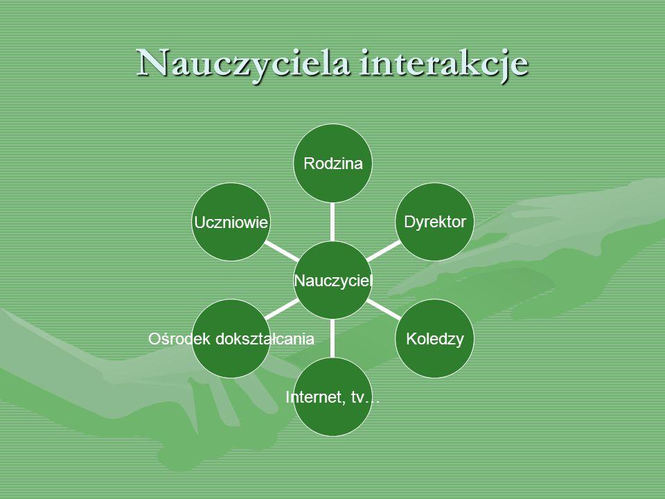 Nauczyciela interakcje Nauczyciel RodzinaDyrektorKoledzyInternet, tv… Ośrodek dokształcania Uczniowie