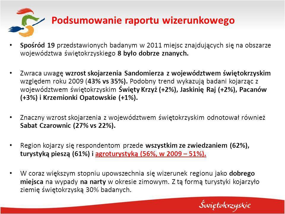 Spośród 19 przedstawionych badanym w 2011 miejsc znajdujących się na obszarze województwa świętokrzyskiego 8 było dobrze znanych. Zwraca uwagę wzrost