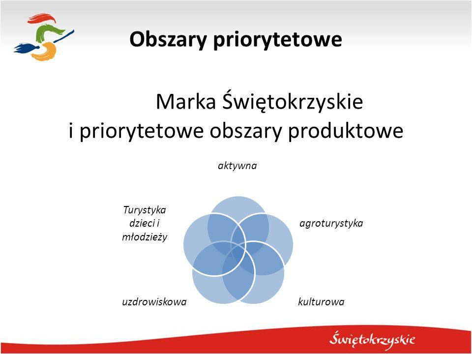 Założenia strategiczne Kampanie opierają się na następujących przesłankach: Świętokrzyskie nadal postrzegane jest przez część Polaków za obszar pod wieloma względami opóźniony w stosunku do reszty kraju, Potencjalni turyści często nie wiedzą, że w Świętokrzyskim znajduje się wiele cennych atrakcji turystycznych, nie wszyscy kojarzą nasze flagowe produkty czy atrakcje, …bo, wynika to z rezultatów analiz i badań (np.