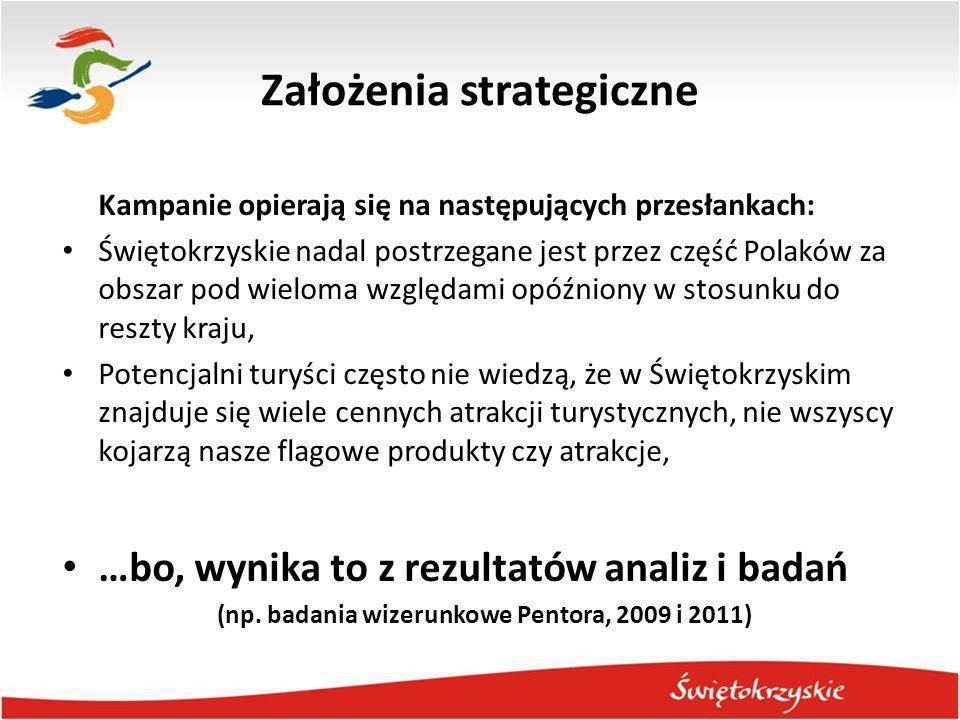 Założenia strategiczne Kampanie opierają się na następujących przesłankach: Świętokrzyskie nadal postrzegane jest przez część Polaków za obszar pod wi