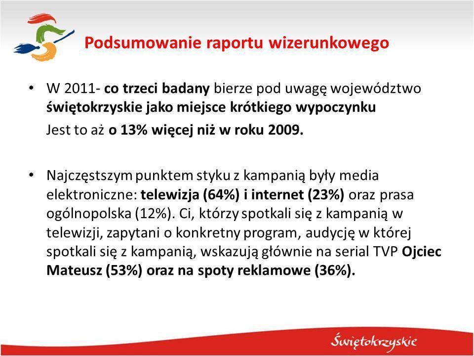 Podsumowanie raportu wizerunkowego W 2011- co trzeci badany bierze pod uwagę województwo świętokrzyskie jako miejsce krótkiego wypoczynku Jest to aż o
