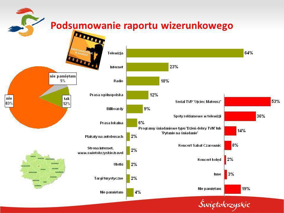 Spośród 19 przedstawionych badanym w 2011 miejsc znajdujących się na obszarze województwa świętokrzyskiego 8 było dobrze znanych.