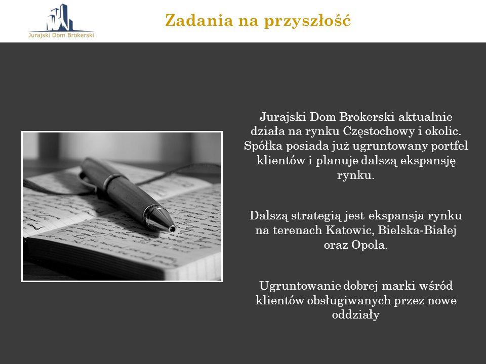 Jurajski Dom Brokerski aktualnie działa na rynku Częstochowy i okolic. Spółka posiada już ugruntowany portfel klientów i planuje dalszą ekspansję rynk