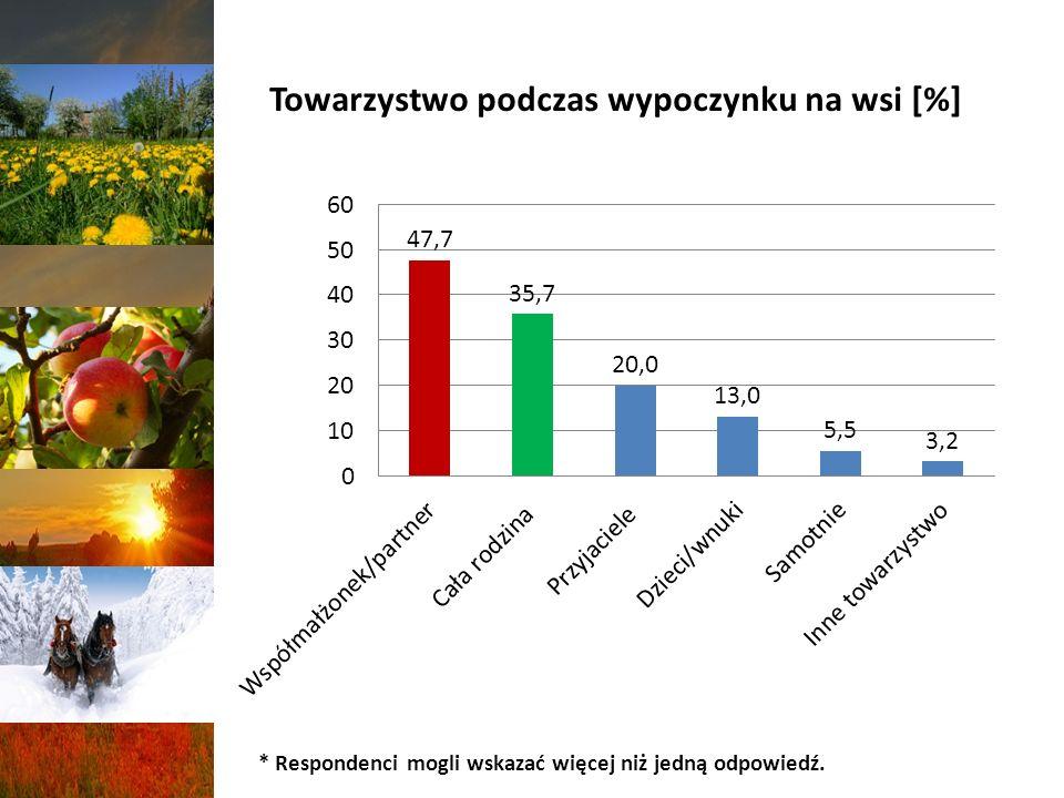 Towarzystwo podczas wypoczynku na wsi [%] * Respondenci mogli wskazać więcej niż jedną odpowiedź.