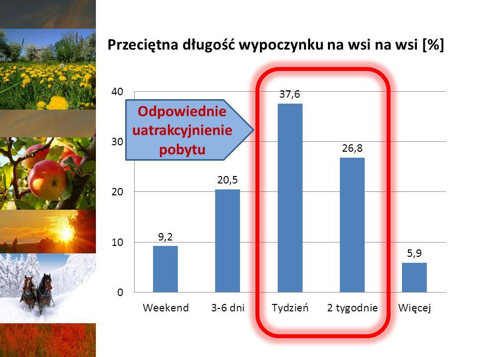 Przeciętna długość wypoczynku na wsi na wsi [%] Odpowiednie uatrakcyjnienie pobytu