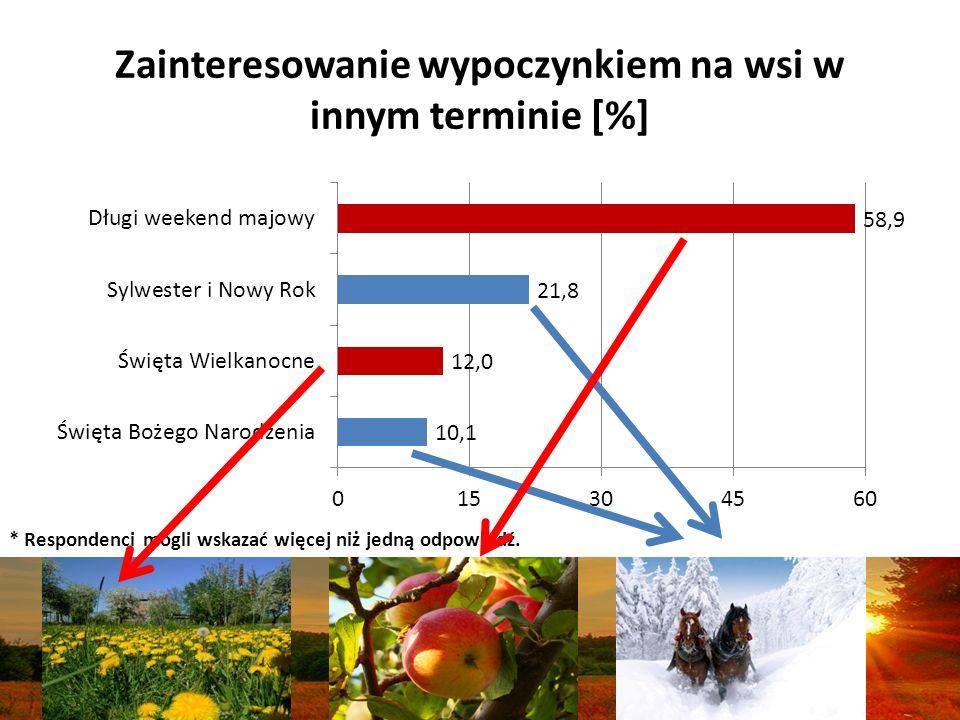 Zainteresowanie wypoczynkiem na wsi w innym terminie [%] * Respondenci mogli wskazać więcej niż jedną odpowiedź.