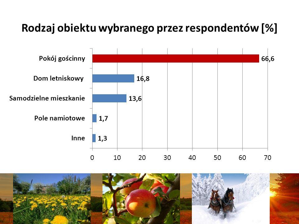 Rodzaj obiektu wybranego przez respondentów [%]