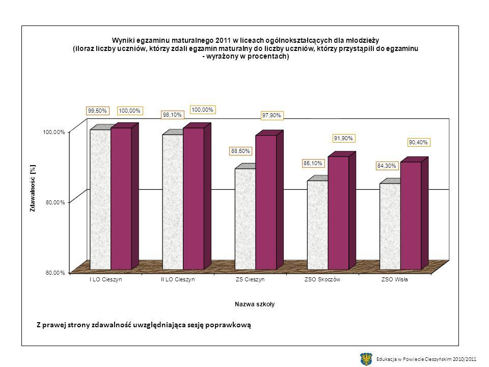 Edukacja w Powiecie Cieszyńskim 2010/2011