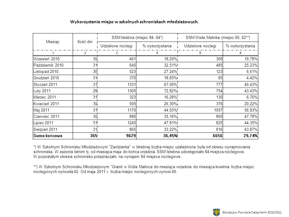 MiesiącIlość dni SSM Istebna (miejsc 84, 64*)SSM Wisła Malinka (miejsc 60, 62**) Udzielone noclegi% wykorzystaniaUdzielone noclegi% wykorzystania 123456 Wrzesień 20103046118,29%36819,78% Październik 20103164532,51%48525,23% Listopad 20103052327,24%1236,61% Grudzień 20103137018,65%854,42% Styczeń 201131133167,09%77740,43% Luty 201128130572,82%75443,43% Marzec 20113132316,28%1306,76% Kwiecień 20113050526,30%37620,22% Maj 201131117044,93%105756,83% Czerwiec 20113088635,16%86047,78% Lipiec 201131124547,81%82544,35% Sierpień 20113186533,22%81643,87% Suma końcowa365962936,45%665629,74% *) W Szkolnym Schronisku Młodzieżowym Zaolzianka w Istebnej liczba miejsc uzależniona była od okresu wynajmowania schroniska.