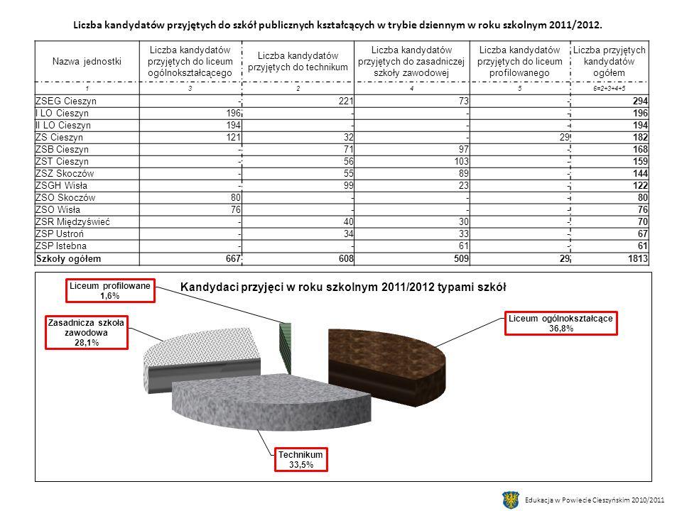 Nazwa jednostki Liczba kandydatów przyjętych do liceum ogólnokształcącego Liczba kandydatów przyjętych do technikum Liczba kandydatów przyjętych do zasadniczej szkoły zawodowej Liczba kandydatów przyjętych do liceum profilowanego Liczba przyjętych kandydatów ogółem 132456=2+3+4+5 ZSEG Cieszyn-22173-294 I LO Cieszyn196--- II LO Cieszyn194--- ZS Cieszyn12132-29182 ZSB Cieszyn-7197-168 ZST Cieszyn-56103-159 ZSZ Skoczów-5589-144 ZSGH Wisła-9923-122 ZSO Skoczów80--- ZSO Wisła76--- ZSR Międzyświeć-4030-70 ZSP Ustroń-3433-67 ZSP Istebna--61- Szkoły ogółem667608509291813 Liczba kandydatów przyjętych do szkół publicznych kształcących w trybie dziennym w roku szkolnym 2011/2012.