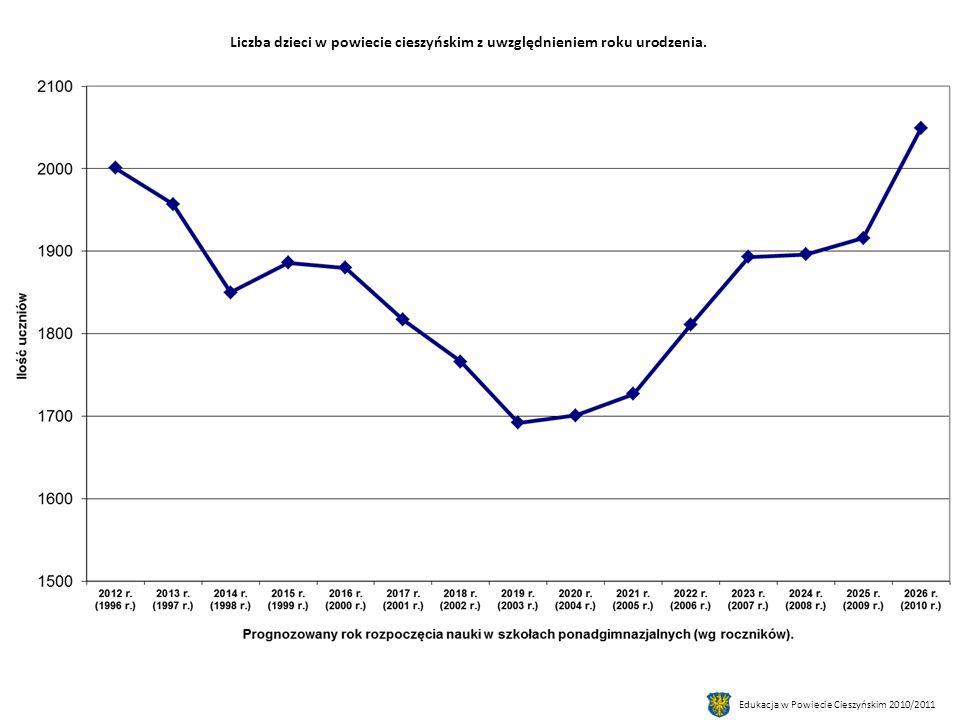 Edukacja w Powiecie Cieszyńskim 2010/2011 Liczba dzieci w powiecie cieszyńskim z uwzględnieniem roku urodzenia.