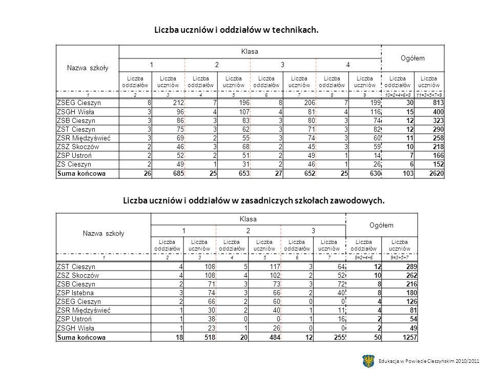 Edukacja w Powiecie Cieszyńskim 2010/2011 Liczba uczniów i oddziałów w technikach.