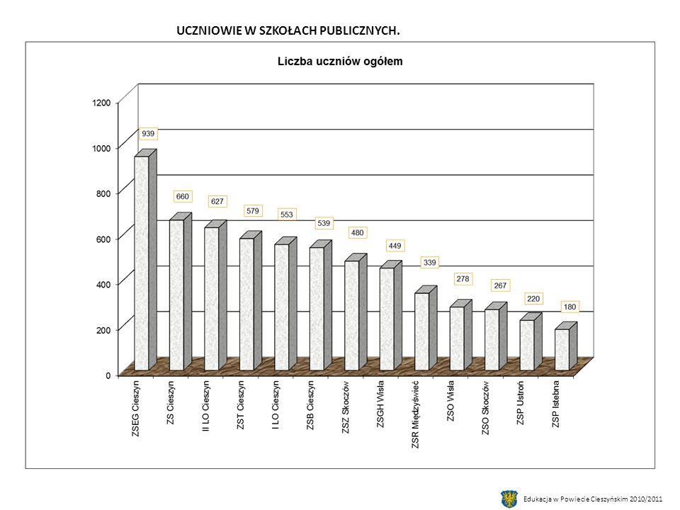 Edukacja w Powiecie Cieszyńskim 2010/2011 UCZNIOWIE W SZKOŁACH PUBLICZNYCH.