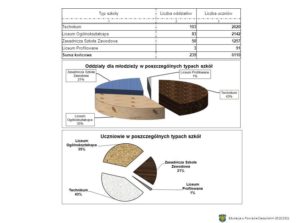 Edukacja w Powiecie Cieszyńskim 2010/2011 REKRUTACJA DO KLASY PIERWSZEJ W SZKOŁACH PUBLICZNYCH.