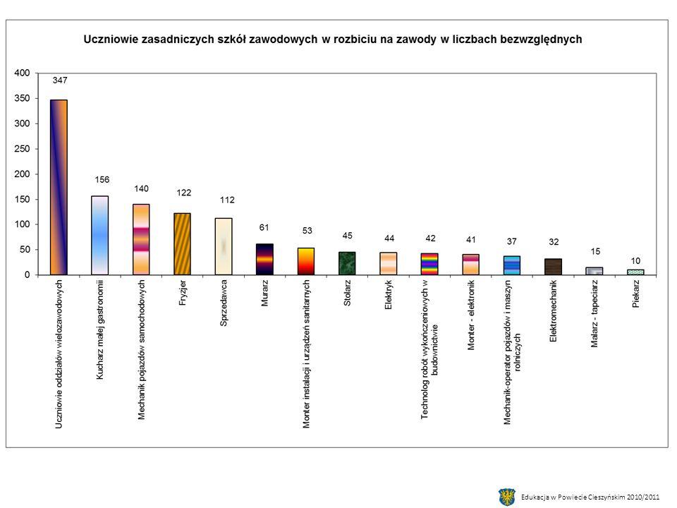 Uczniowie niepromowani wg szkół I klas w stosunku do liczby uczniów szkoły.