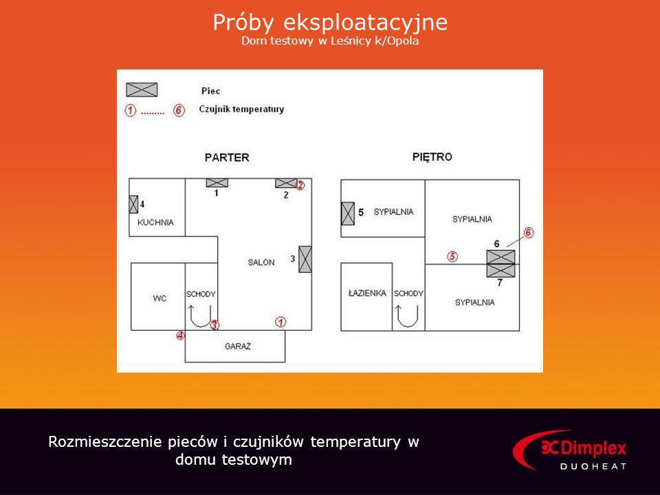Próby eksploatacyjne Dom testowy w Leśnicy k/Opola Rozmieszczenie pieców i czujników temperatury w domu testowym