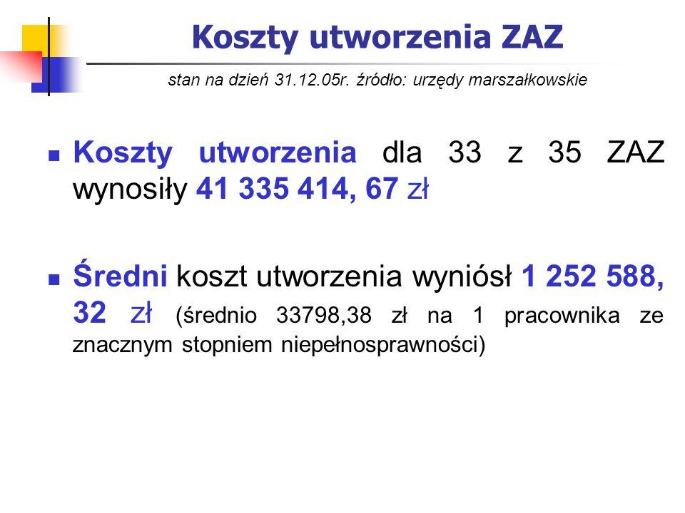 Koszty utworzenia ZAZ stan na dzień 31.12.05r. źródło: urzędy marszałkowskie Koszty utworzenia dla 33 z 35 ZAZ wynosiły 41 335 414, 67 zł Średni koszt