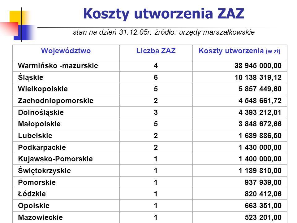 Koszty utworzenia ZAZ stan na dzień 31.12.05r. źródło: urzędy marszałkowskie WojewództwoLiczba ZAZKoszty utworzenia (w zł) Warmińsko -mazurskie438 945