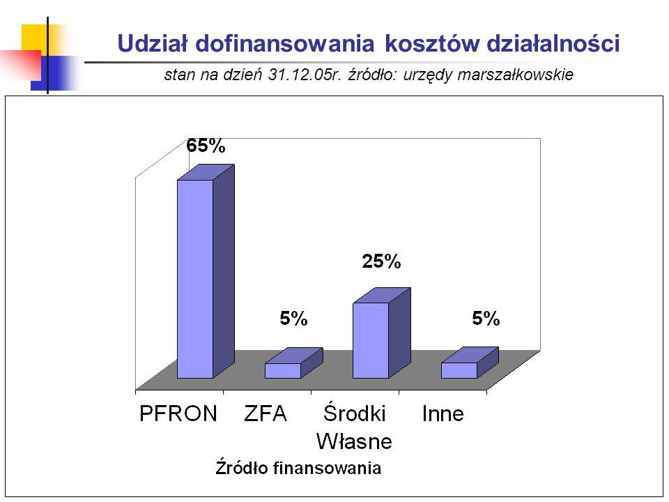 Udział dofinansowania kosztów działalności stan na dzień 31.12.05r. źródło: urzędy marszałkowskie