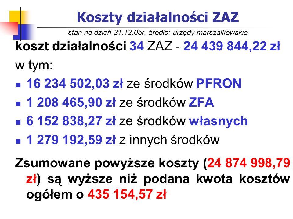 Koszty działalności ZAZ stan na dzień 31.12.05r. źródło: urzędy marszałkowskie koszt działalności 34 ZAZ - 24 439 844,22 zł w tym: 16 234 502,03 zł ze