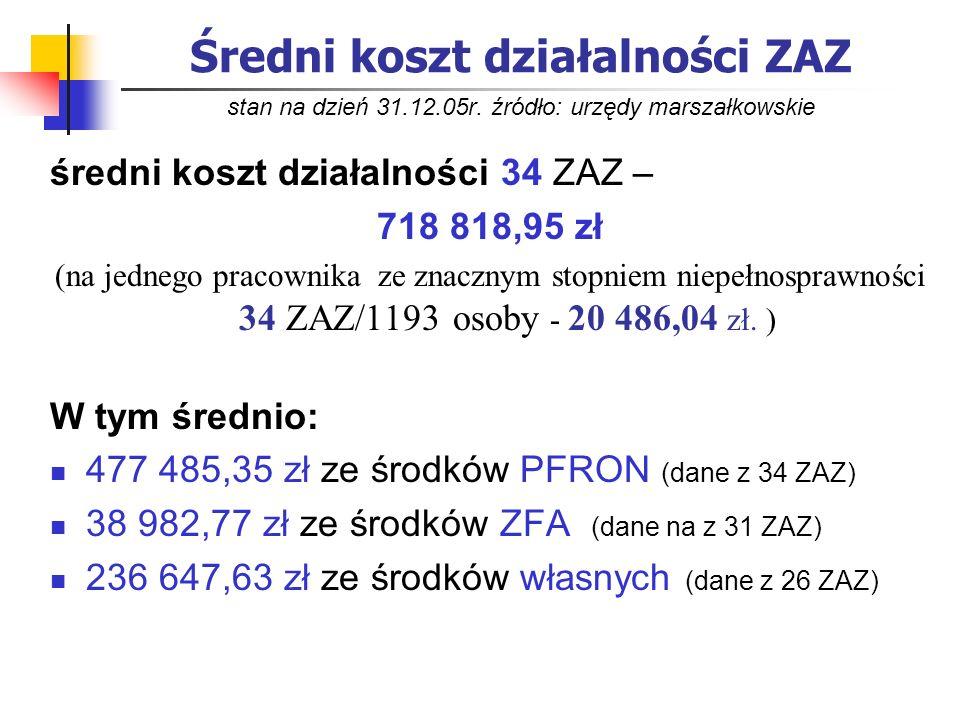 Średni koszt działalności ZAZ stan na dzień 31.12.05r. źródło: urzędy marszałkowskie średni koszt działalności 34 ZAZ – 718 818,95 zł (na jednego prac