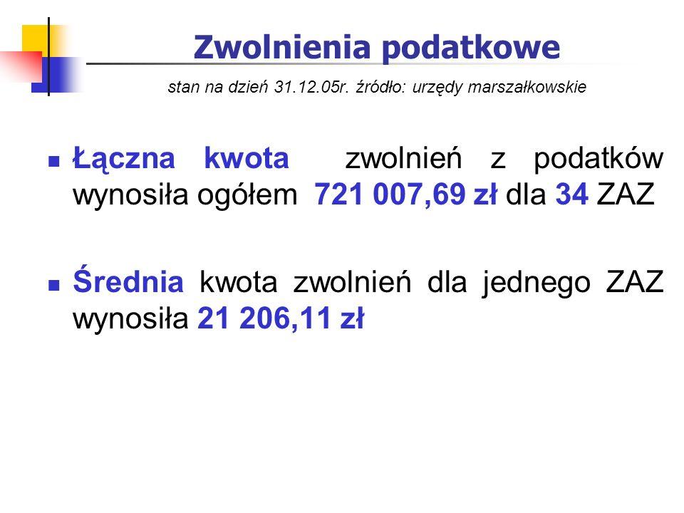 Zwolnienia podatkowe stan na dzień 31.12.05r. źródło: urzędy marszałkowskie Łączna kwota zwolnień z podatków wynosiła ogółem 721 007,69 zł dla 34 ZAZ