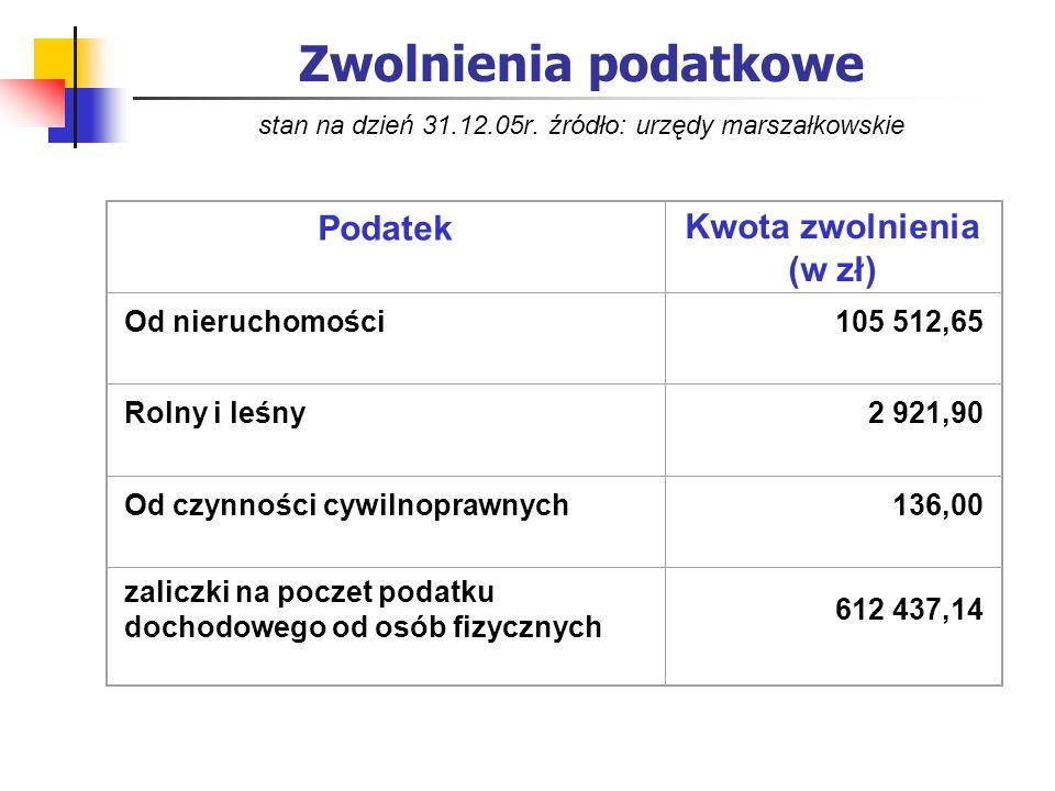 Zwolnienia podatkowe stan na dzień 31.12.05r. źródło: urzędy marszałkowskie Podatek Kwota zwolnienia (w zł) Od nieruchomości105 512,65 Rolny i leśny2