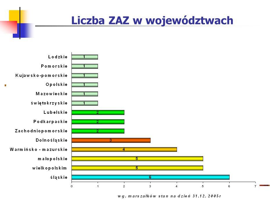 Liczba ZAZ w województwach