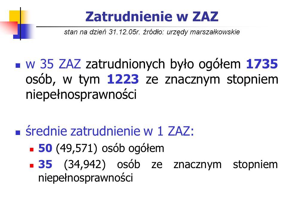 Zatrudnienie w ZAZ stan na dzień 31.12.05r. źródło: urzędy marszałkowskie w 35 ZAZ zatrudnionych było ogółem 1735 osób, w tym 1223 ze znacznym stopnie