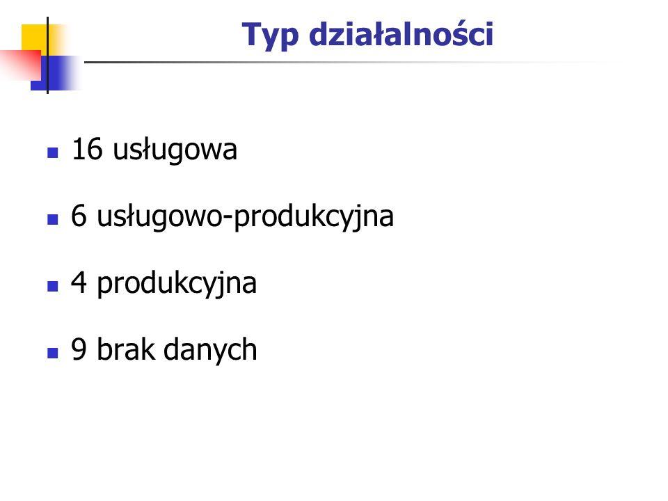 Typ działalności 16 usługowa 6 usługowo-produkcyjna 4 produkcyjna 9 brak danych