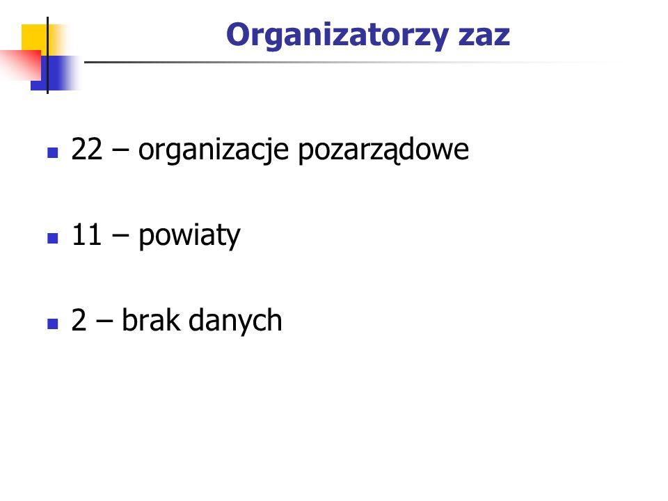 Organizatorzy zaz 22 – organizacje pozarządowe 11 – powiaty 2 – brak danych