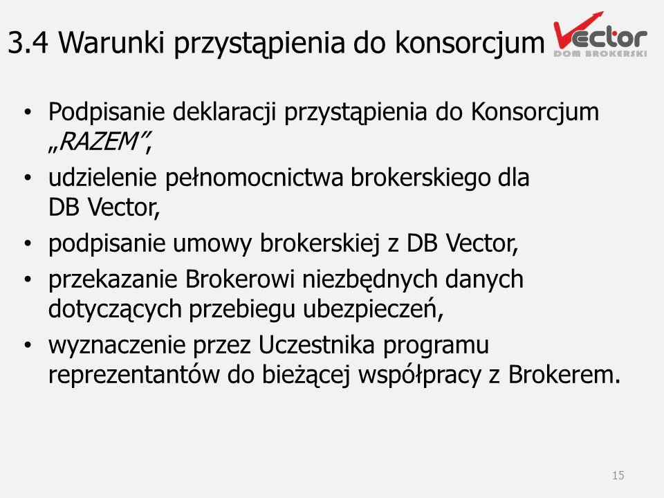 3.4 Warunki przystąpienia do konsorcjum Podpisanie deklaracji przystąpienia do KonsorcjumRAZEM, udzielenie pełnomocnictwa brokerskiego dla DB Vector,