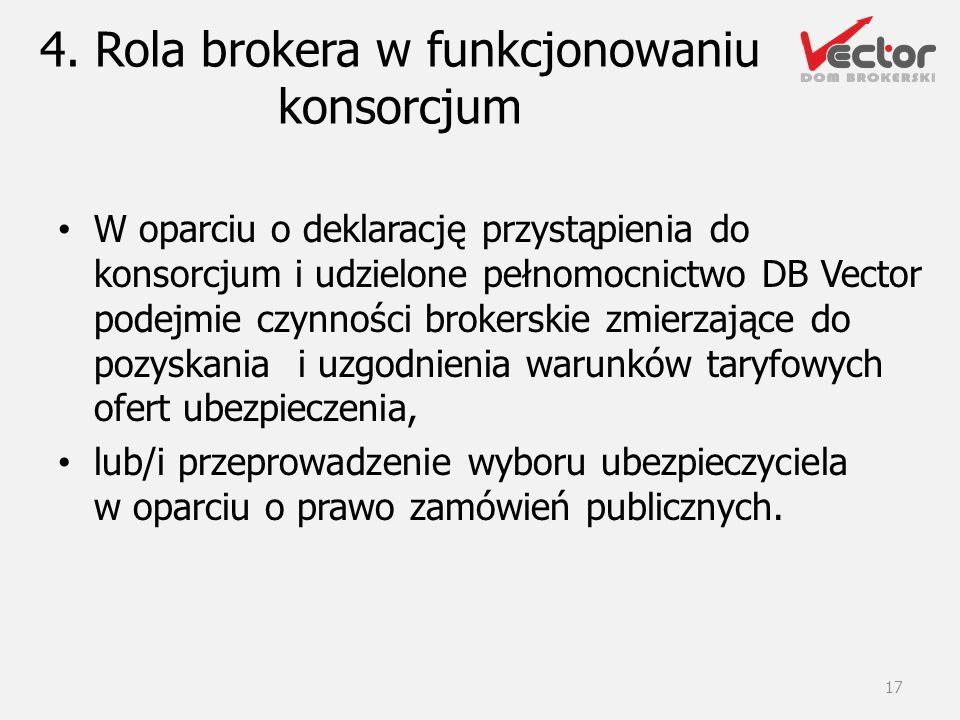 4. Rola brokera w funkcjonowaniu konsorcjum W oparciu o deklarację przystąpienia do konsorcjum i udzielone pełnomocnictwo DB Vector podejmie czynności