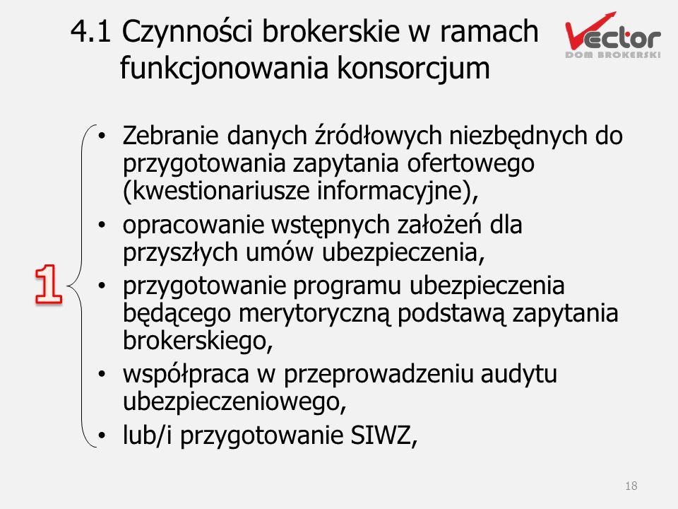 4.1 Czynności brokerskie w ramach funkcjonowania konsorcjum Zebranie danych źródłowych niezbędnych do przygotowania zapytania ofertowego (kwestionariu