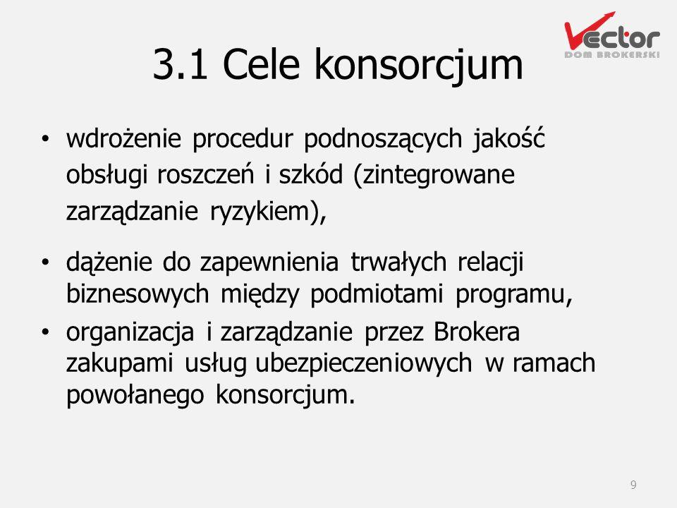 3.1 Cele konsorcjum wdrożenie procedur podnoszących jakość obsługi roszczeń i szkód (zintegrowane zarządzanie ryzykiem), dążenie do zapewnienia trwały