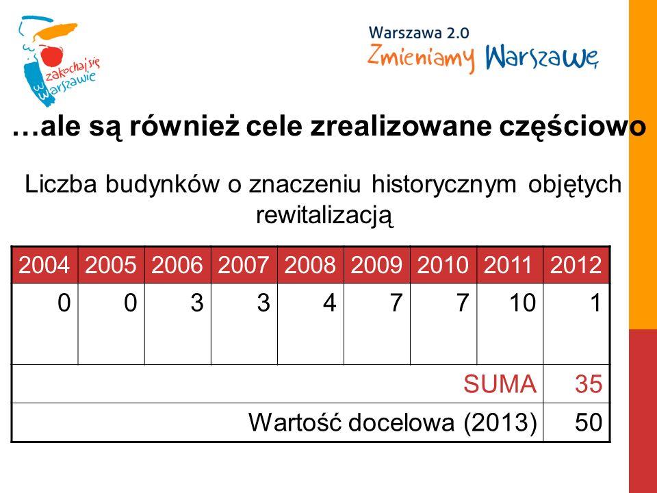 …ale są również cele zrealizowane częściowo 200420052006200720082009201020112012 0033477101 SUMA35 Wartość docelowa (2013)50 Liczba budynków o znaczeniu historycznym objętych rewitalizacją