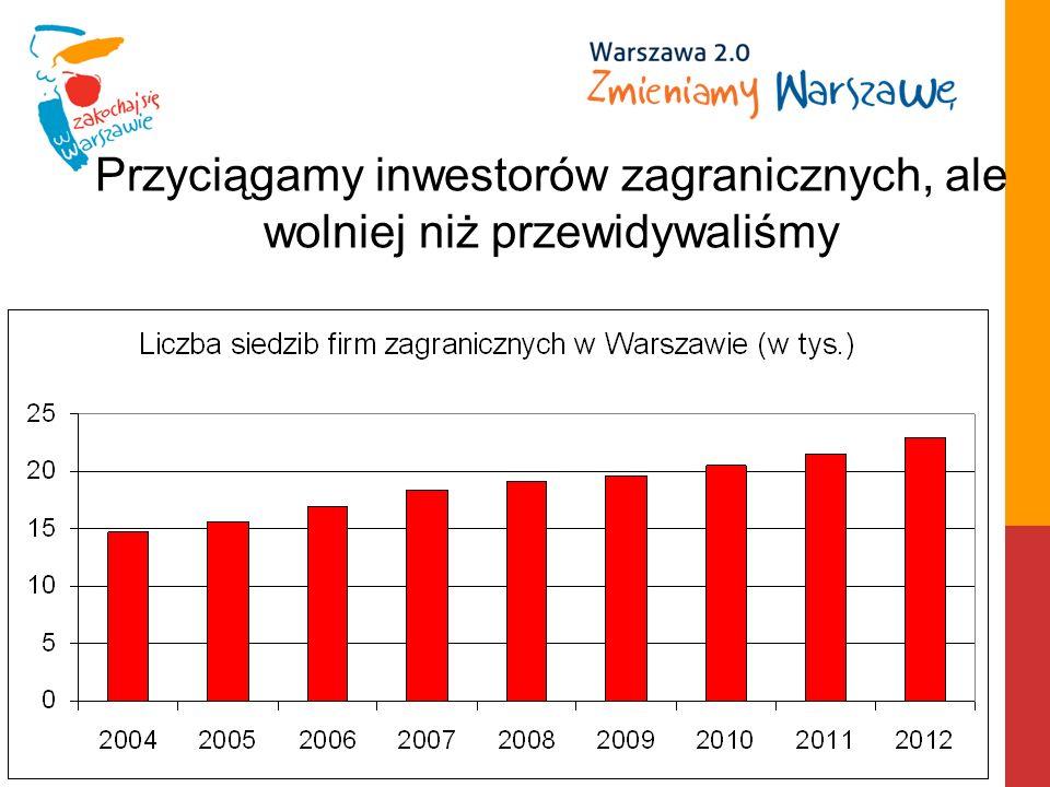 Przyciągamy inwestorów zagranicznych, ale wolniej niż przewidywaliśmy