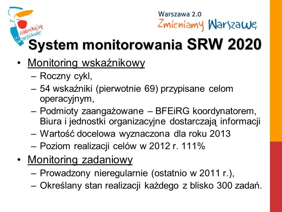 System monitorowania SRW 2020 Monitoring wskaźnikowy –Roczny cykl, –54 wskaźniki (pierwotnie 69) przypisane celom operacyjnym, –Podmioty zaangażowane – BFEiRG koordynatorem, Biura i jednostki organizacyjne dostarczają informacji –Wartość docelowa wyznaczona dla roku 2013 –Poziom realizacji celów w 2012 r.