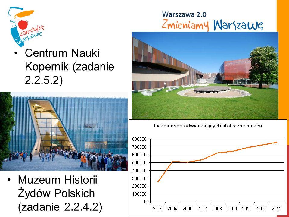 Muzeum Historii Żydów Polskich (zadanie 2.2.4.2) Centrum Nauki Kopernik (zadanie 2.2.5.2)
