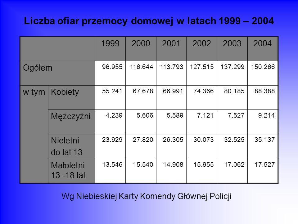 Liczba ofiar przemocy domowej w latach 1999 – 2004 Wg Niebieskiej Karty Komendy Głównej Policji 199920002001200220032004 Ogółem 96.955116.644113.79312