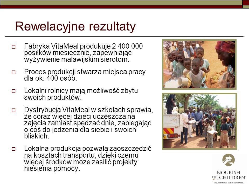 Rewelacyjne rezultaty Fabryka VitaMeal produkuje 2 400 000 posiłków miesięcznie, zapewniając wyżywienie malawijskim sierotom.