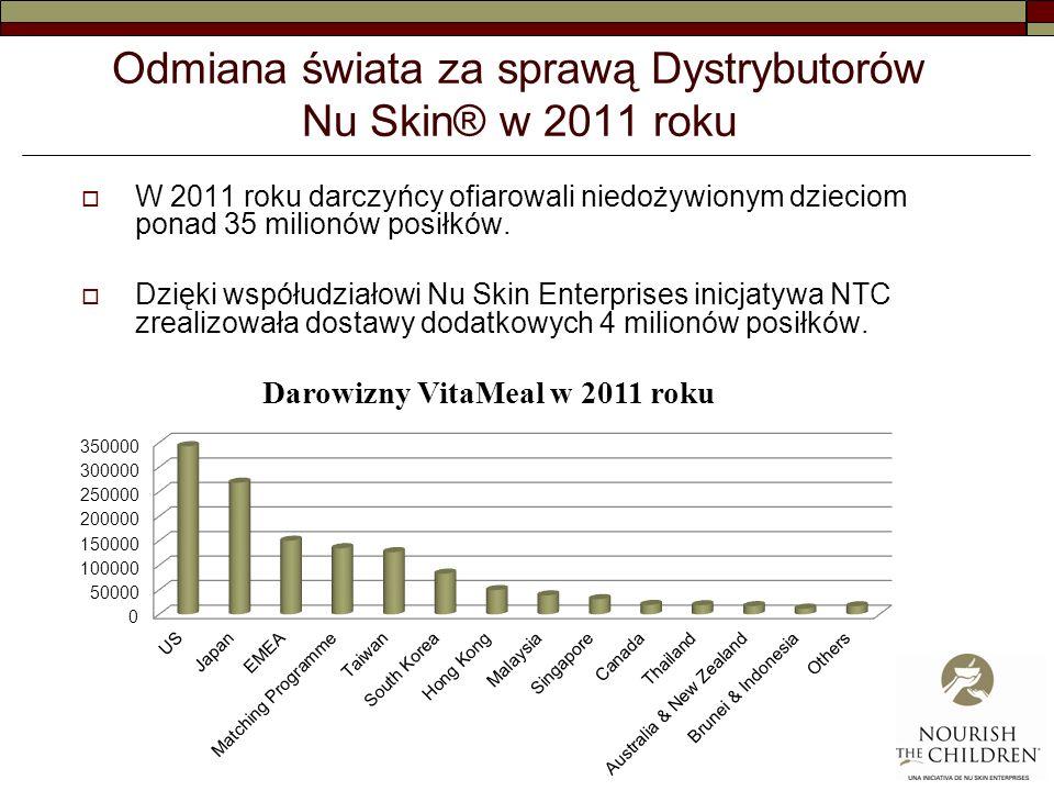Odmiana świata za sprawą Dystrybutorów Nu Skin® w 2011 roku W 2011 roku darczyńcy ofiarowali niedożywionym dzieciom ponad 35 milionów posiłków.