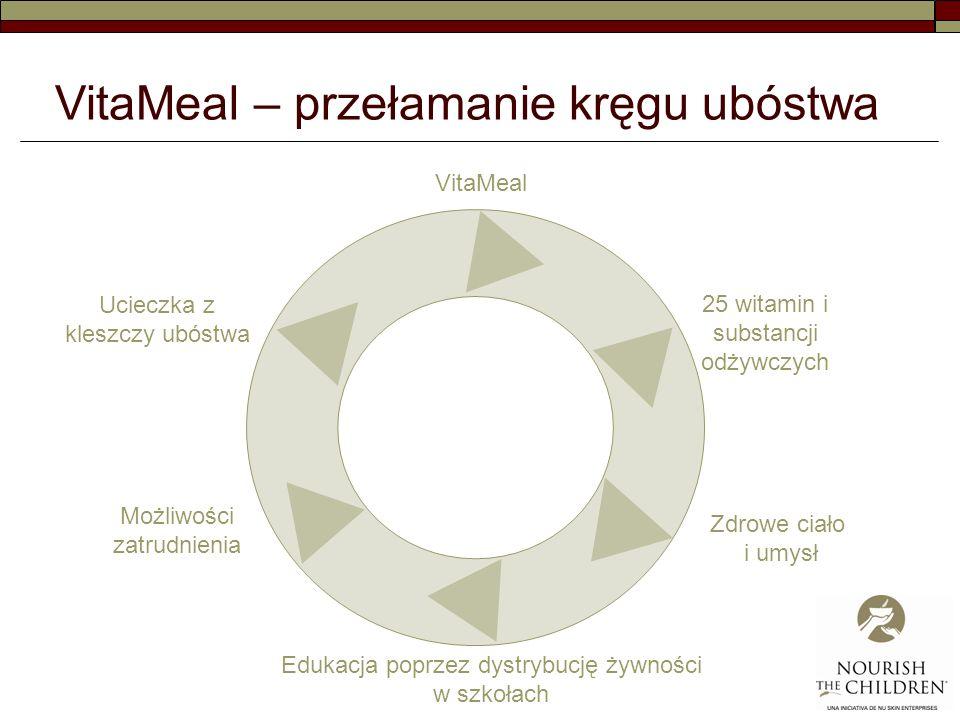 VitaMeal 25 witamin i substancji odżywczych Zdrowe ciało i umysł Edukacja poprzez dystrybucję żywności w szkołach Możliwości zatrudnienia Ucieczka z kleszczy ubóstwa VitaMeal – przełamanie kręgu ubóstwa