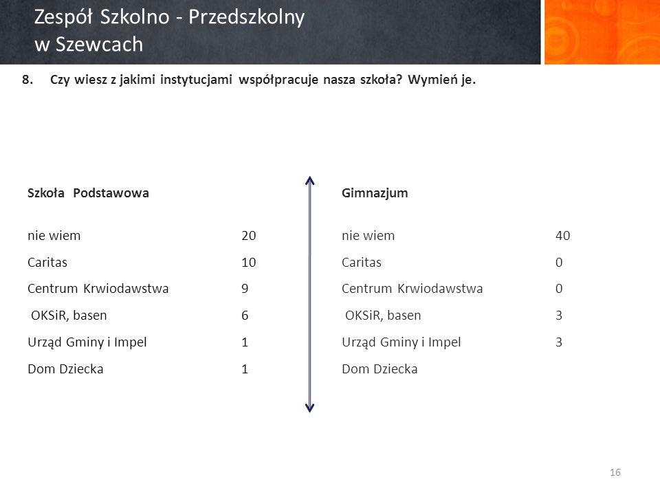 Zespół Szkolno - Przedszkolny w Szewcach 8.